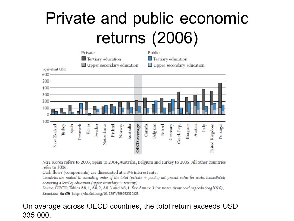 Private and public economic returns (2006) On average across OECD countries, the total return exceeds USD 335 000.