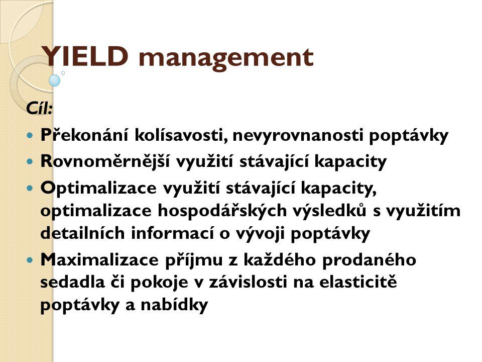 YIELD management Cíl: Překonání kolísavosti, nevyrovnanosti poptávky Rovnoměrnější využití stávající kapacity Optimalizace využití stávající kapacity,