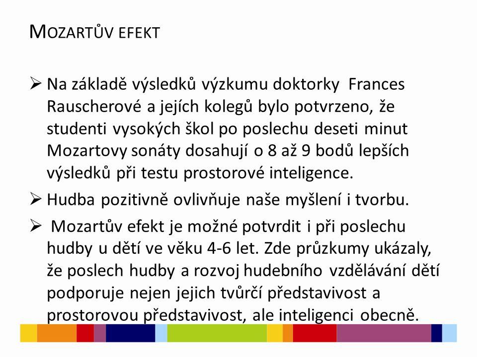 M OZARTŮV EFEKT  Na základě výsledků výzkumu doktorky Frances Rauscherové a jejích kolegů bylo potvrzeno, že studenti vysokých škol po poslechu deseti minut Mozartovy sonáty dosahují o 8 až 9 bodů lepších výsledků při testu prostorové inteligence.