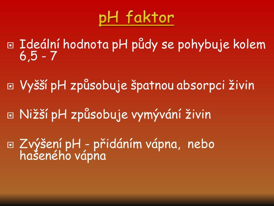  Ideální hodnota pH půdy se pohybuje kolem 6,5 - 7  Vyšší pH způsobuje špatnou absorpci živin  Nižší pH způsobuje vymývání živin  Zvýšení pH - přidáním vápna, nebo hašeného vápna