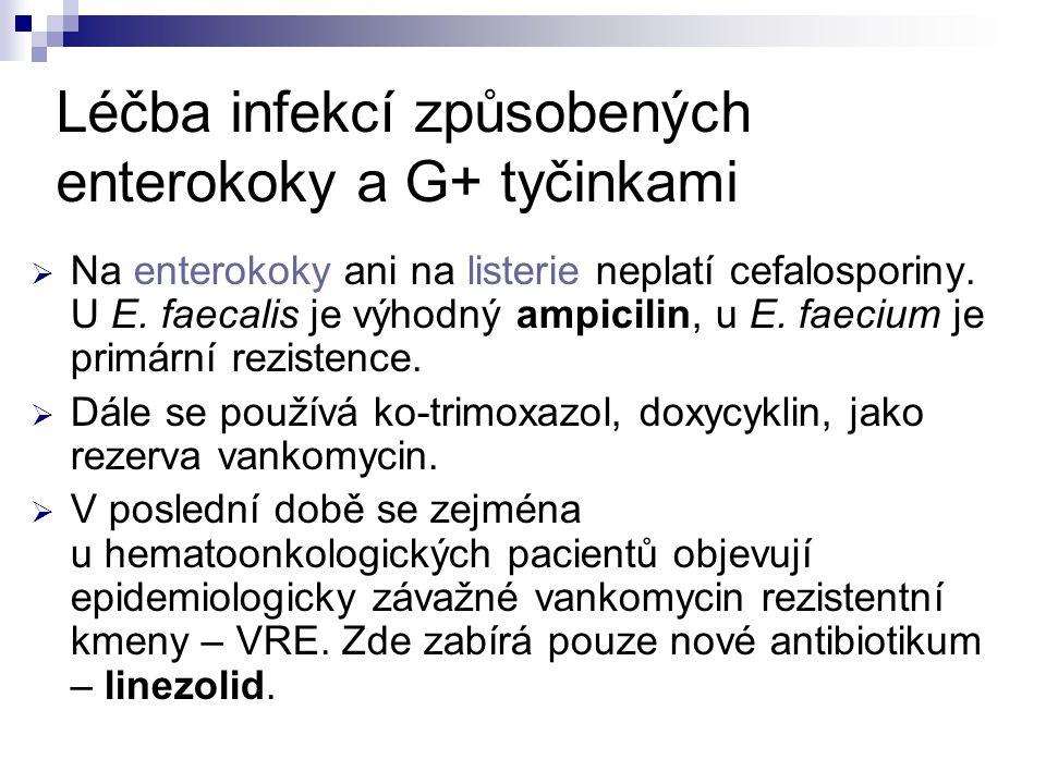 Léčba infekcí způsobených enterokoky a G+ tyčinkami  Na enterokoky ani na listerie neplatí cefalosporiny. U E. faecalis je výhodný ampicilin, u E. fa
