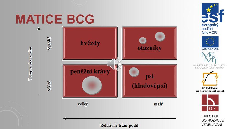 MATICE BCG Boston Consulting Group Osy matice: relativní tržní podíl (relativní podíl na trhu) – horizontální osa matice, tempo růstu trhu (popř. míra