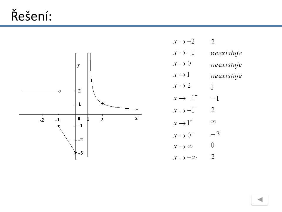 Z grafu funkce určete limity: