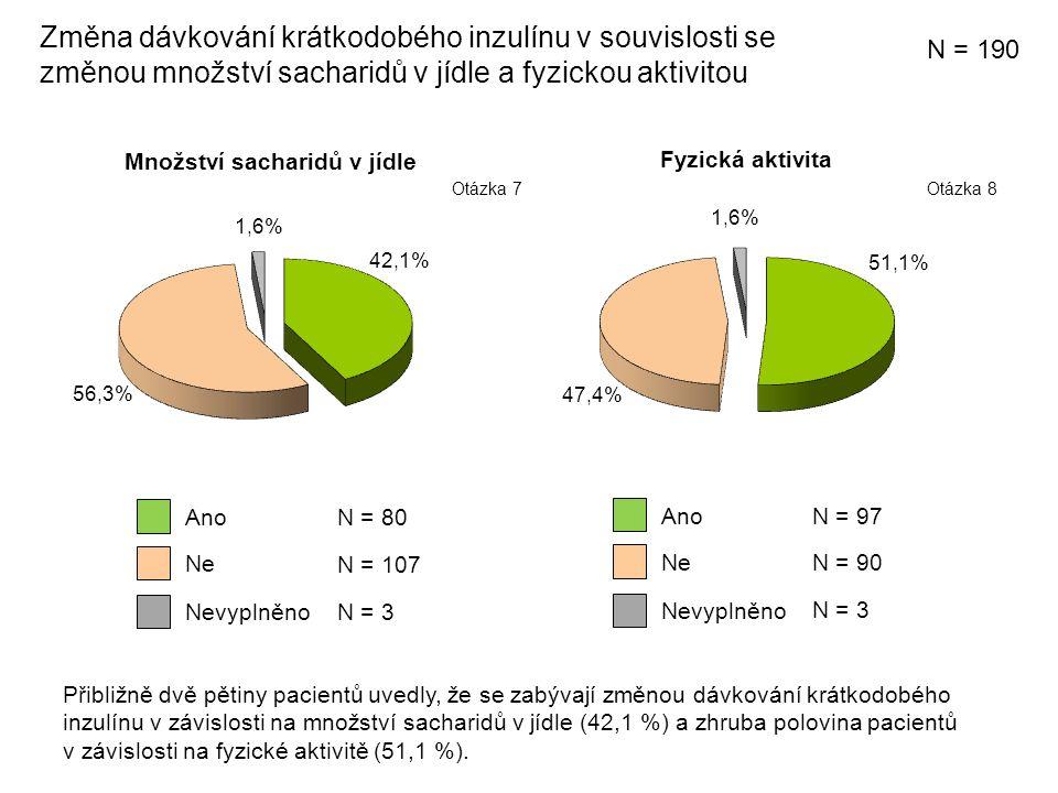 Množství sacharidů v jídle Změna dávkování krátkodobého inzulínu v souvislosti se změnou množství sacharidů v jídle a fyzickou aktivitou Fyzická aktivita Ne Ano N = 107 N = 80 Nevyplněno N = 3 Ne Ano N = 90 N = 97 Nevyplněno N = 3 N = 190 Otázka 8Otázka 7 Přibližně dvě pětiny pacientů uvedly, že se zabývají změnou dávkování krátkodobého inzulínu v závislosti na množství sacharidů v jídle (42,1 %) a zhruba polovina pacientů v závislosti na fyzické aktivitě (51,1 %).