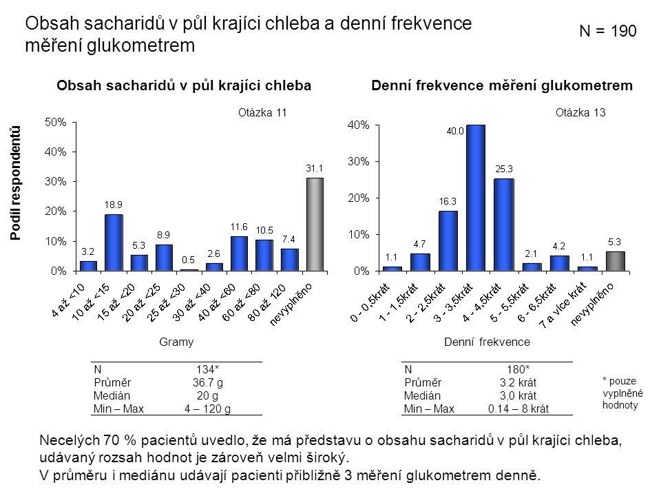Obsah sacharidů v půl krajíci chleba Obsah sacharidů v půl krajíci chleba a denní frekvence měření glukometrem Denní frekvence měření glukometrem N134* Průměr36.7 g Medián20 g Min – Max4 – 120 g Podíl respondentů N180* Průměr3.2 krát Medián3,0 krát Min – Max0.14 – 8 krát N = 190 GramyDenní frekvence Otázka 13Otázka 11 Necelých 70 % pacientů uvedlo, že má představu o obsahu sacharidů v půl krajíci chleba, udávaný rozsah hodnot je zároveň velmi široký.