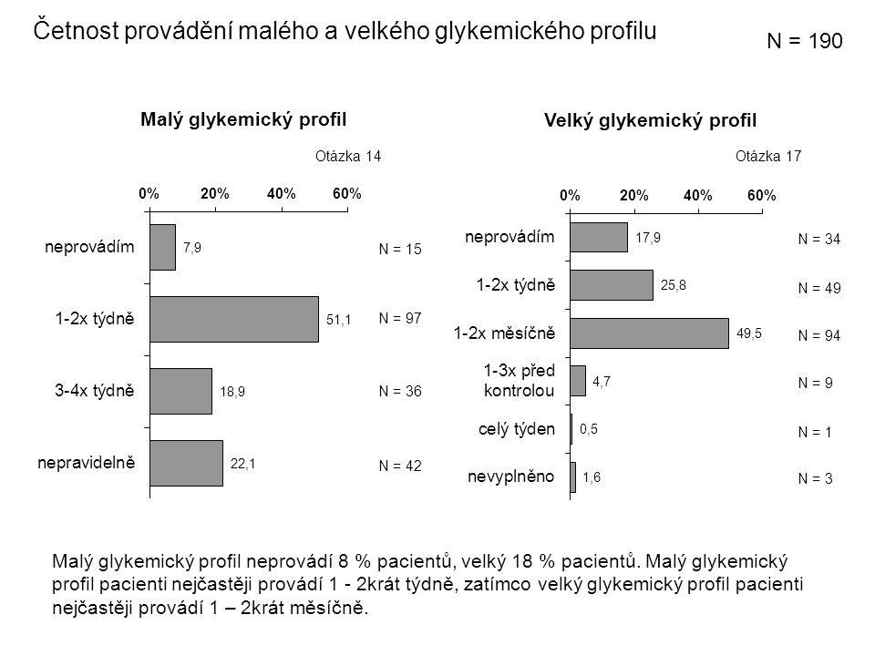 Malý glykemický profil Četnost provádění malého a velkého glykemického profilu Velký glykemický profil N = 97 N = 42 N = 36 N = 34 N = 49 N = 9 N = 94 N = 190 N = 15 Otázka 17Otázka 14 Malý glykemický profil neprovádí 8 % pacientů, velký 18 % pacientů.