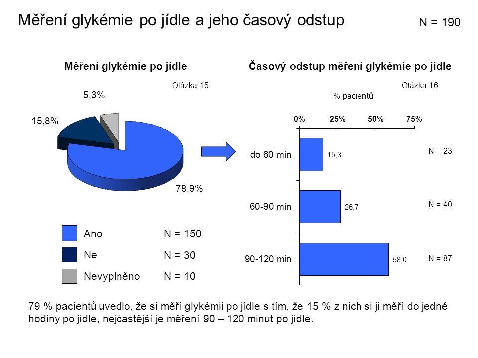 Měření glykémie po jídle % pacientů N = 23 N = 40 Měření glykémie po jídle a jeho časový odstup N = 87 Časový odstup měření glykémie po jídle Ne Ano N = 30 N = 150 Nevyplněno N = 10 N = 190 Otázka 16Otázka 15 79 % pacientů uvedlo, že si měří glykémii po jídle s tím, že 15 % z nich si ji měří do jedné hodiny po jídle, nejčastější je měření 90 – 120 minut po jídle.