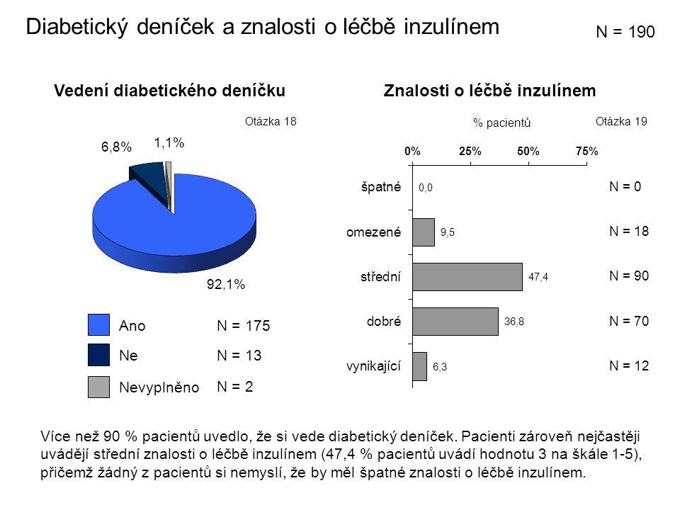 Vedení diabetického deníčku % pacientů N = 18 N = 70 Diabetický deníček a znalosti o léčbě inzulínem N = 90 Znalosti o léčbě inzulínem N = 12 Ne Ano N = 13 N = 175 N = 190 N = 0 Otázka 19Otázka 18 Více než 90 % pacientů uvedlo, že si vede diabetický deníček.
