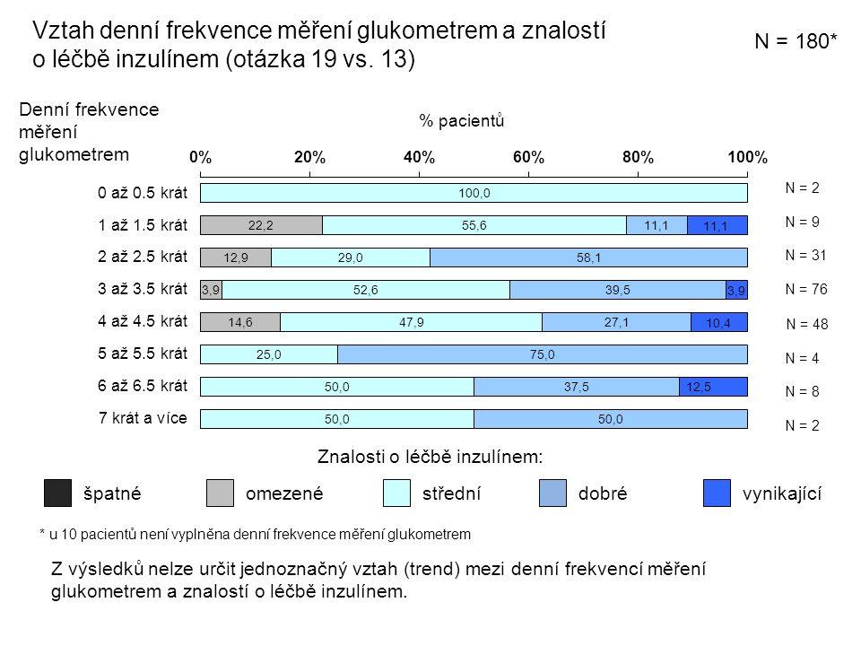 Vztah denní frekvence měření glukometrem a znalostí o léčbě inzulínem (otázka 19 vs.