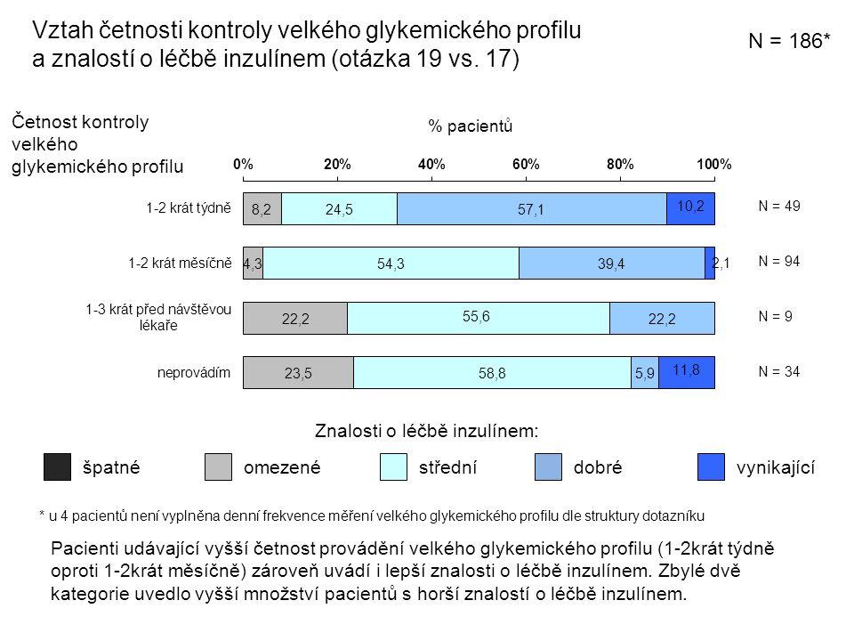 Vztah četnosti kontroly velkého glykemického profilu a znalostí o léčbě inzulínem (otázka 19 vs.