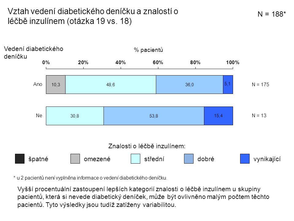 Vztah vedení diabetického deníčku a znalostí o léčbě inzulínem (otázka 19 vs.