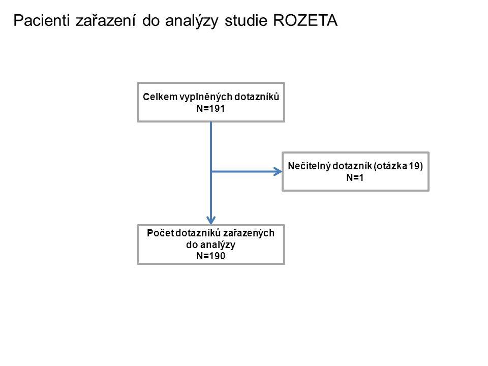 Pacienti zařazení do analýzy studie ROZETA Celkem vyplněných dotazníků N=191 Počet dotazníků zařazených do analýzy N=190 Nečitelný dotazník (otázka 19) N=1