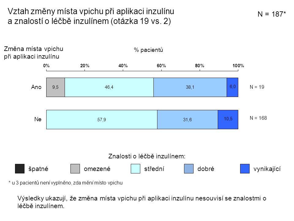 Vztah změny místa vpichu při aplikaci inzulínu a znalostí o léčbě inzulínem (otázka 19 vs.