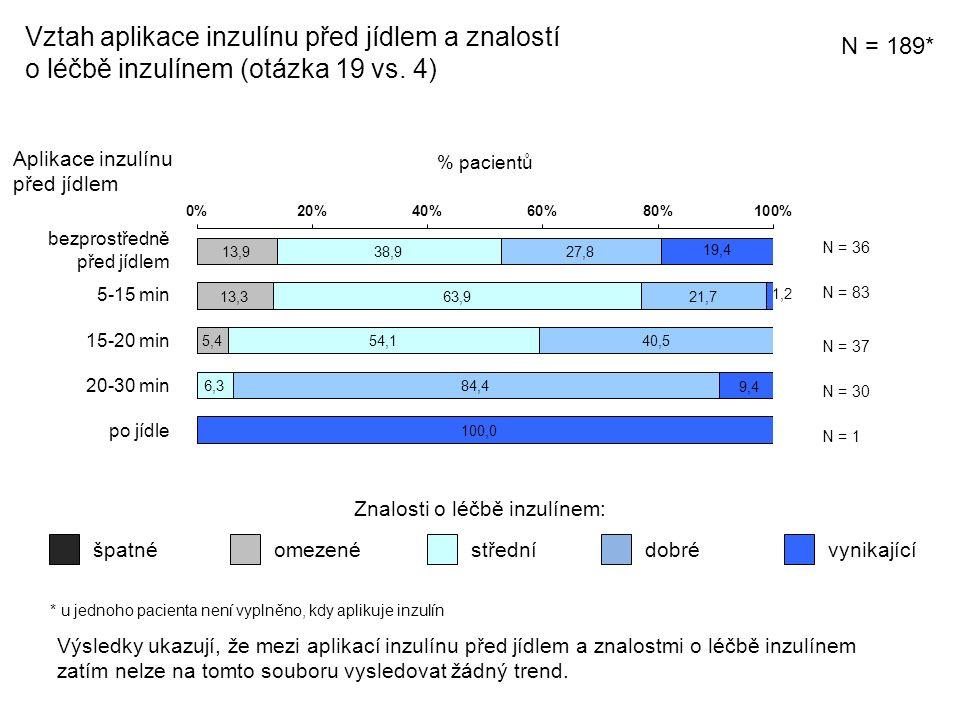 Vztah aplikace inzulínu před jídlem a znalostí o léčbě inzulínem (otázka 19 vs.