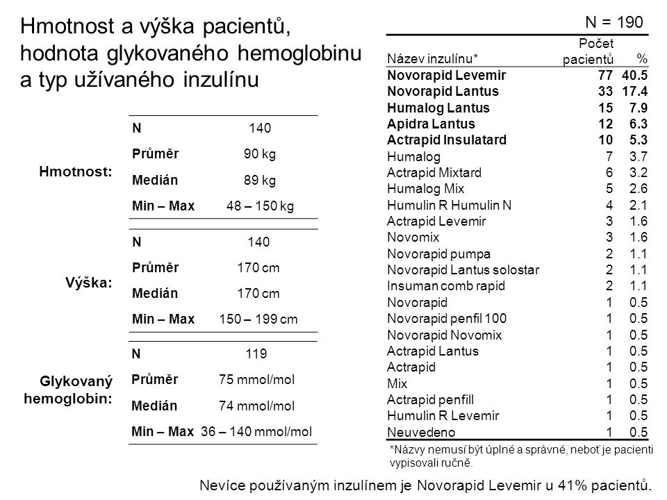 Hmotnost a výška pacientů, hodnota glykovaného hemoglobinu a typ užívaného inzulínu N = 190 Glykovaný hemoglobin: N140 Průměr90 kg Medián89 kg Min – Max48 – 150 kg N140 Průměr170 cm Medián170 cm Min – Max150 – 199 cm N119 Průměr75 mmol/mol Medián74 mmol/mol Min – Max36 – 140 mmol/mol Výška: Hmotnost: Název inzulínu* Počet pacientů% Novorapid Levemir7740.5 Novorapid Lantus3317.4 Humalog Lantus157.9 Apidra Lantus126.3 Actrapid Insulatard105.3 Humalog73.7 Actrapid Mixtard63.2 Humalog Mix52.6 Humulin R Humulin N42.1 Actrapid Levemir31.6 Novomix31.6 Novorapid pumpa21.1 Novorapid Lantus solostar21.1 Insuman comb rapid21.1 Novorapid10.5 Novorapid penfil 10010.5 Novorapid Novomix10.5 Actrapid Lantus10.5 Actrapid10.5 Mix10.5 Actrapid penfill10.5 Humulin R Levemir10.5 Neuvedeno10.5 *Názvy nemusí být úplné a správné, neboť je pacienti vypisovali ručně.