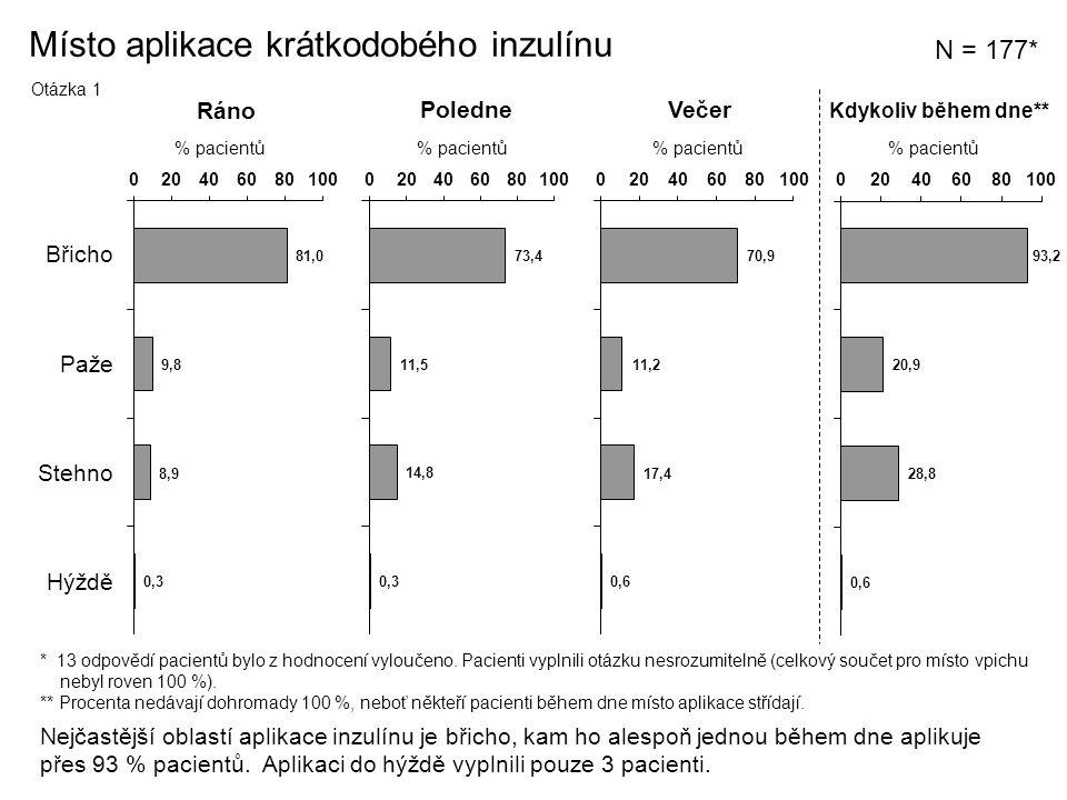 Místo aplikace krátkodobého inzulínu N = 177* Ráno PoledneVečer % pacientů Břicho Paže Stehno Hýždě Nejčastější oblastí aplikace inzulínu je břicho, kam ho alespoň jednou během dne aplikuje přes 93 % pacientů.