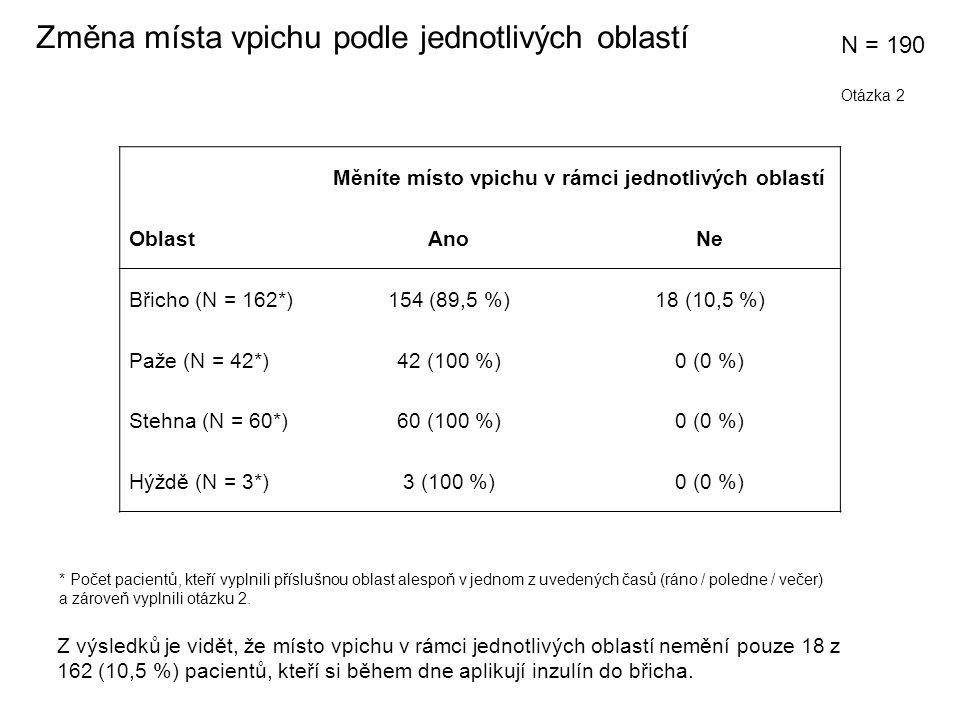 Měníte místo vpichu v rámci jednotlivých oblastí OblastAnoNe Břicho (N = 162*)154 (89,5 %)18 (10,5 %) Paže (N = 42*)42 (100 %)0 (0 %) Stehna (N = 60*)60 (100 %)0 (0 %) Hýždě (N = 3*)3 (100 %)0 (0 %) Změna místa vpichu podle jednotlivých oblastí * Počet pacientů, kteří vyplnili příslušnou oblast alespoň v jednom z uvedených časů (ráno / poledne / večer) a zároveň vyplnili otázku 2.