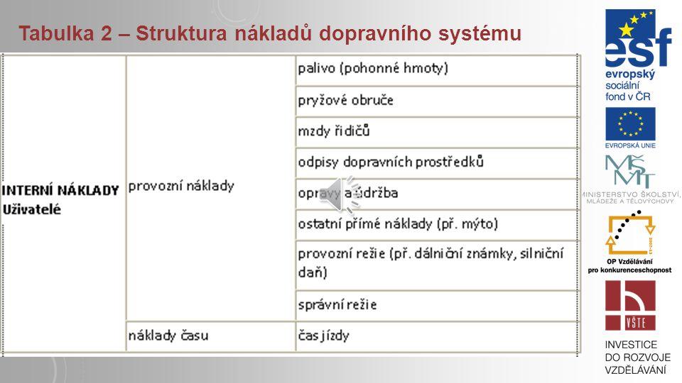 Tabulka 1: Nežádoucí dopady dopravních systémů