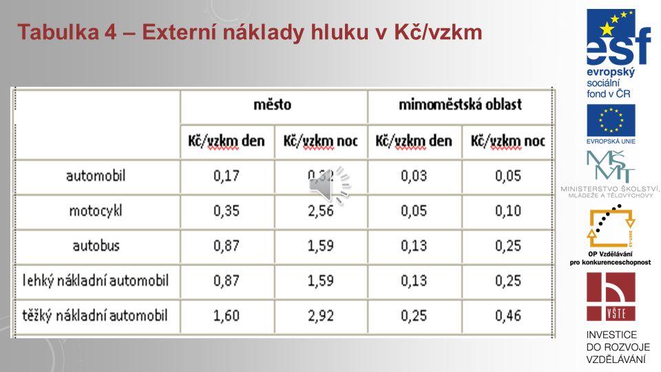 Tabulka 3 – Externí náklady znečištění ovzduší pro silniční vozidla v Kč/vzkm