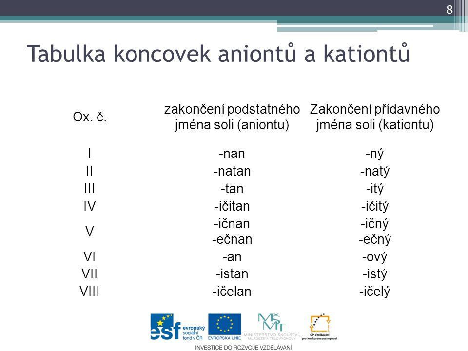 Tabulka koncovek aniontů a kationtů 8 Ox. č. zakončení podstatného jména soli (aniontu) Zakončení přídavného jména soli (kationtu) I-nan-ný II-natan-n