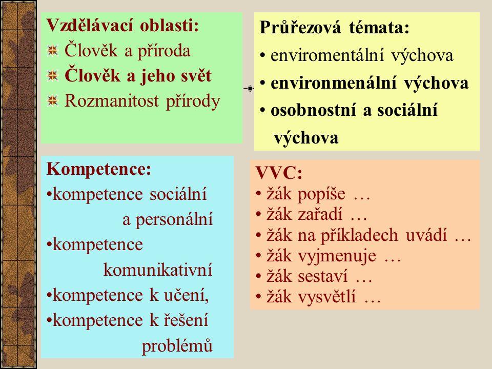 Vzdělávací oblasti: Člověk a příroda Člověk a jeho svět Rozmanitost přírody Průřezová témata: enviromentální výchova environmenální výchova osobnostní