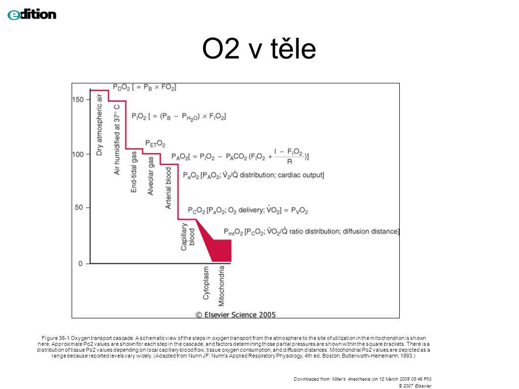 Figure 49-6 Effect of hypoxic pulmonary vasoconstriction (HPV) on Pao2.