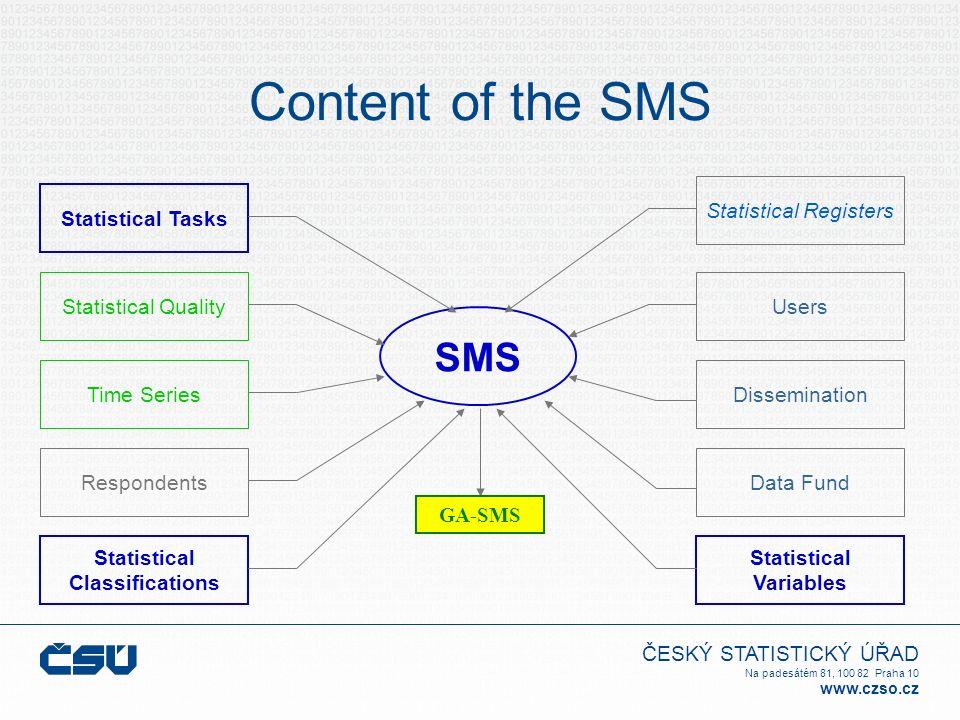 ČESKÝ STATISTICKÝ ÚŘAD Na padesátém 81, 100 82 Praha 10 www.czso.cz Content of the SMS Statistical Tasks SMS Statistical Quality Time Series Respondents Statistical Classifications Statistical Variables Data Fund Dissemination Users Statistical Registers GA-SMS