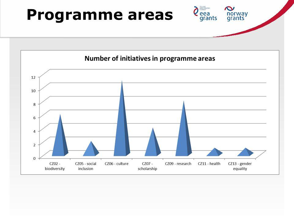 Programme areas