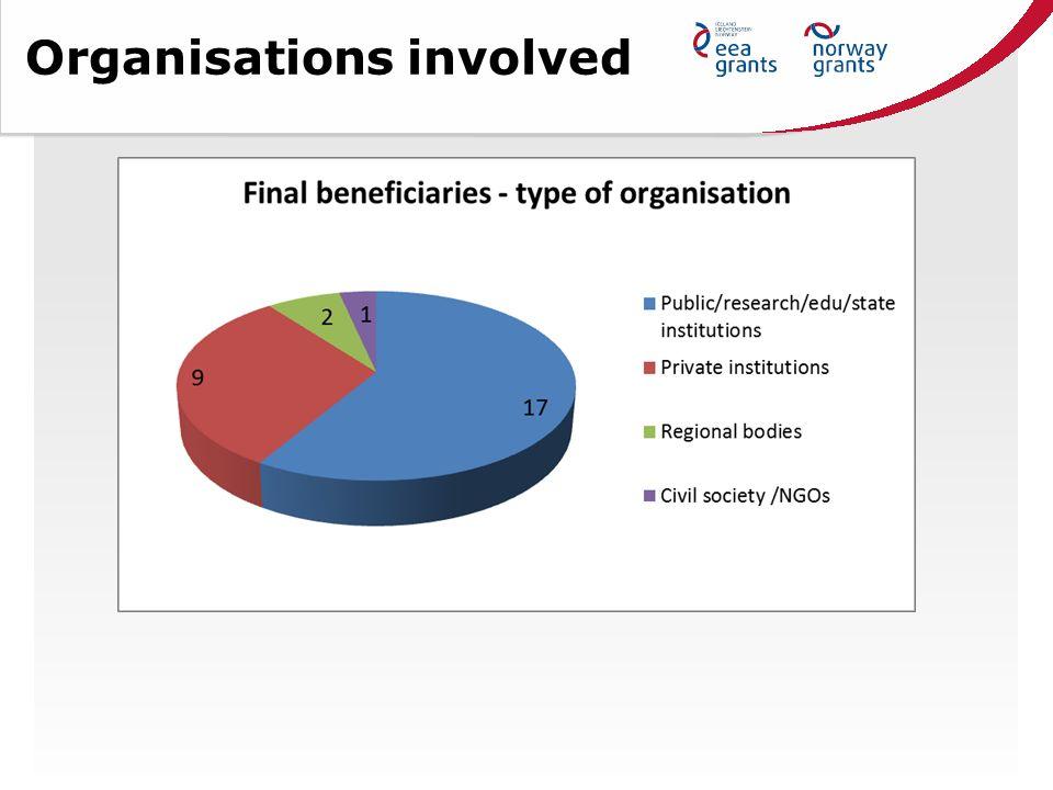Organisations involved