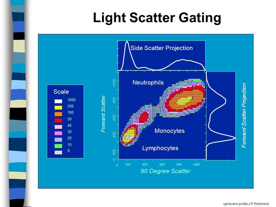 90 Degree Scatter 0 200 400 600 8001000 8 15 20 30 40 50 100 200 1000 Lymphocytes Monocytes Neutrophils Side Scatter Projection Light Scatter Gating Scale upraveno podle J.P.Robinson