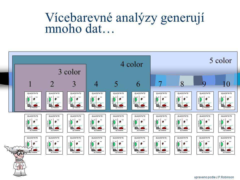 Vícebarevné analýzy generují mnoho dat… 1 2 3 4 5 6 7 8 9 10 3 color 4 color 5 color upraveno podle J.P.Robinson