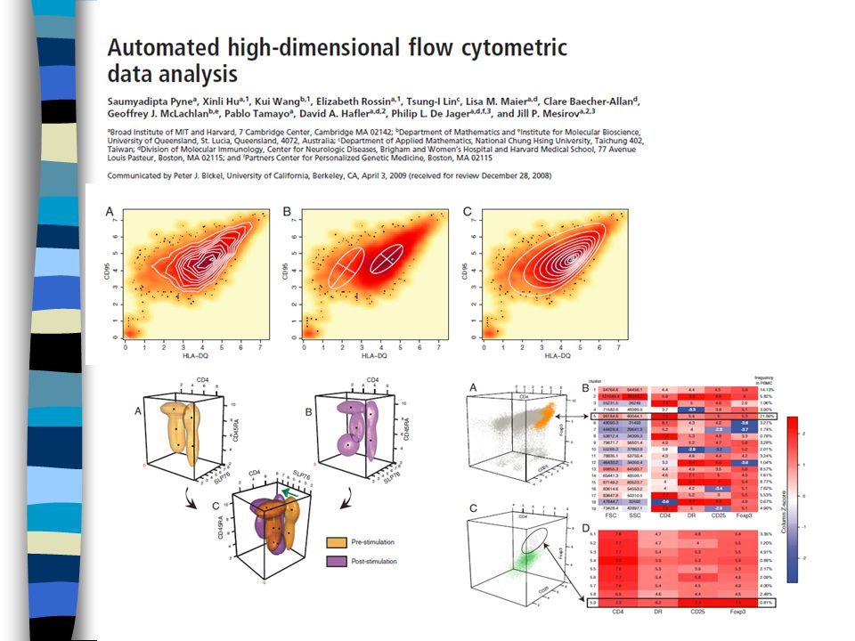 The Flow Cytometry: Critical Assessment of Population Identification Methods (FlowCAP) The goal of FlowCAP is to advance the development of computational methods for the identification of cell populations of interest in flow cytometry data.