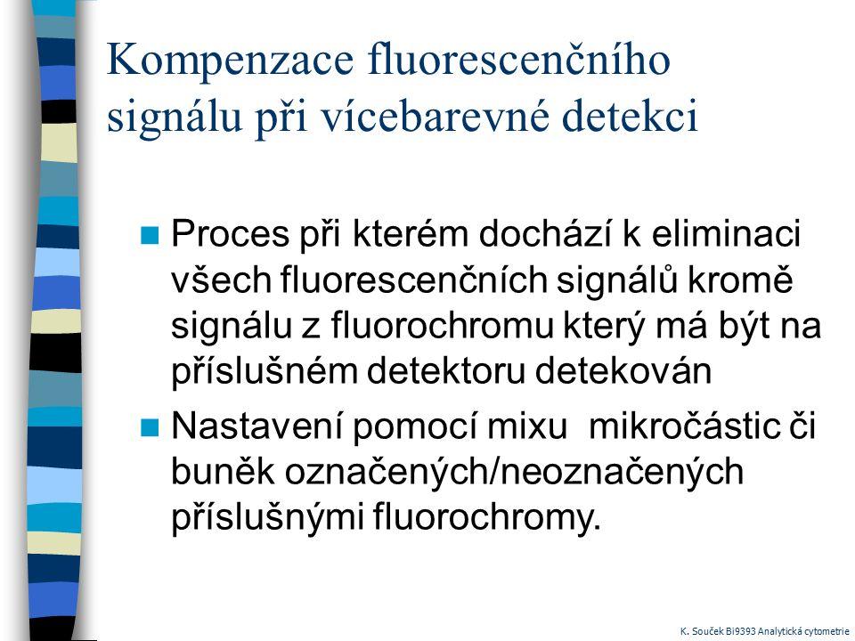 Kompenzace fluorescenčního signálu při vícebarevné detekci Proces při kterém dochází k eliminaci všech fluorescenčních signálů kromě signálu z fluorochromu který má být na příslušném detektoru detekován Nastavení pomocí mixu mikročástic či buněk označených/neoznačených příslušnými fluorochromy.