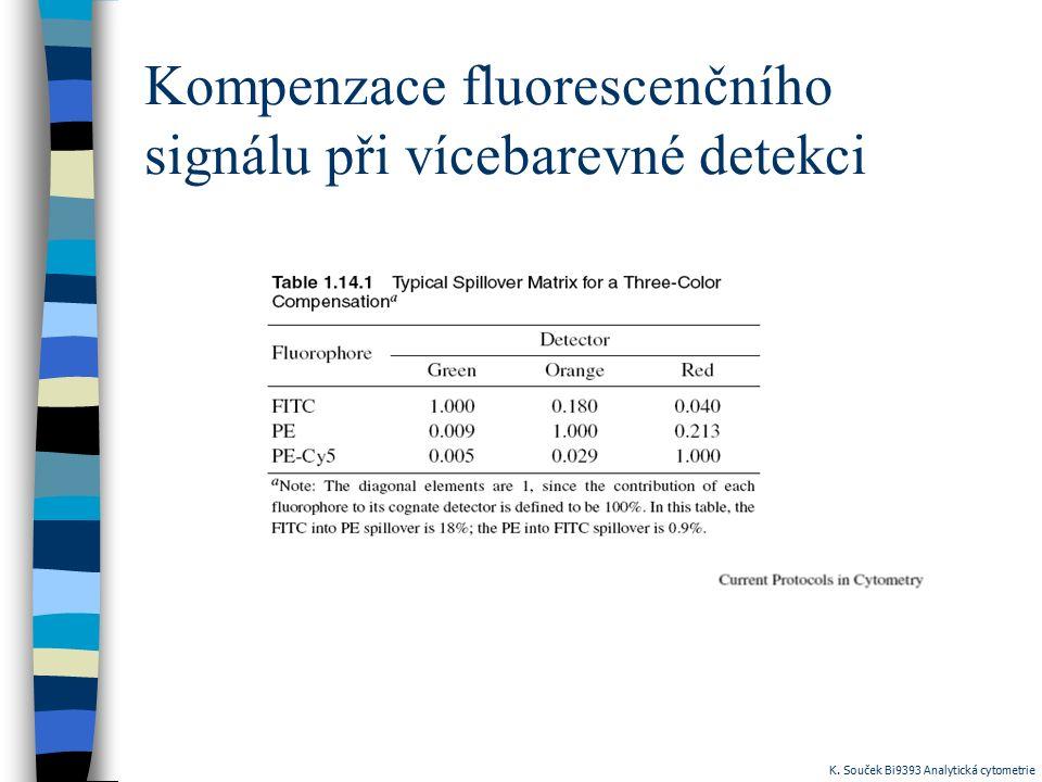 Kompenzace fluorescenčního signálu při vícebarevné detekci K. Souček Bi9393 Analytická cytometrie