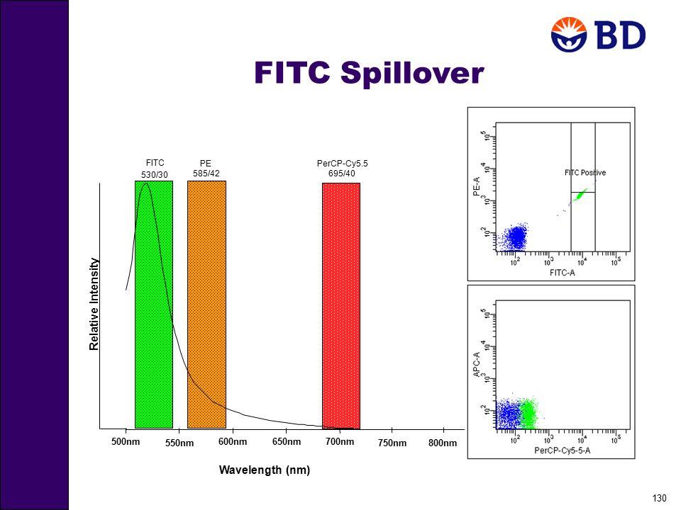 130 FITC Spillover 650nm700nm PerCP-Cy5.5 695/40 500nm600nm FITC 530/30 Relative Intensity Wavelength (nm) 550nm PE 585/42 750nm800nm