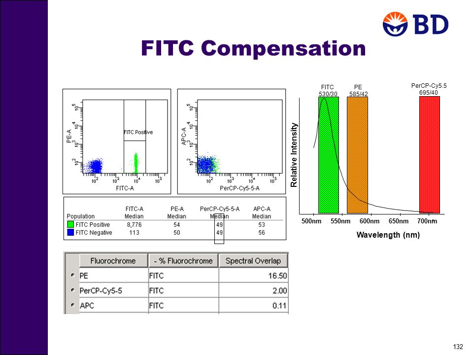 132 FITC Compensation 650nm700nm PerCP-Cy5.5 695/40 500nm600nm FITC 530/30 Relative Intensity Wavelength (nm) 550nm PE 585/42