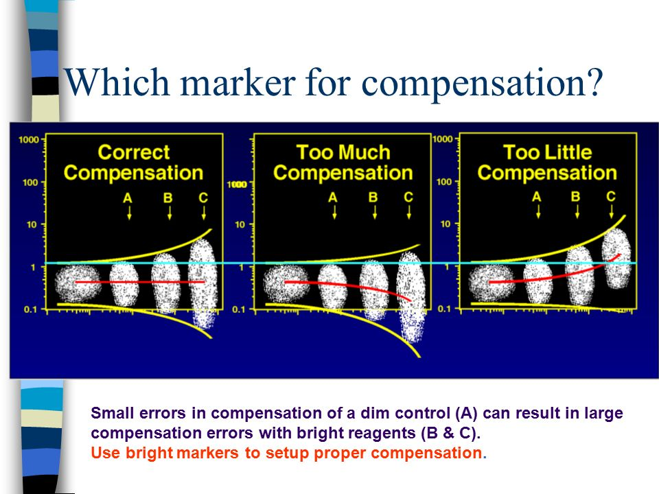 Which marker for compensation? Small errors in compensation of a dim control (A) can result in large compensation errors with bright reagents (B & C).