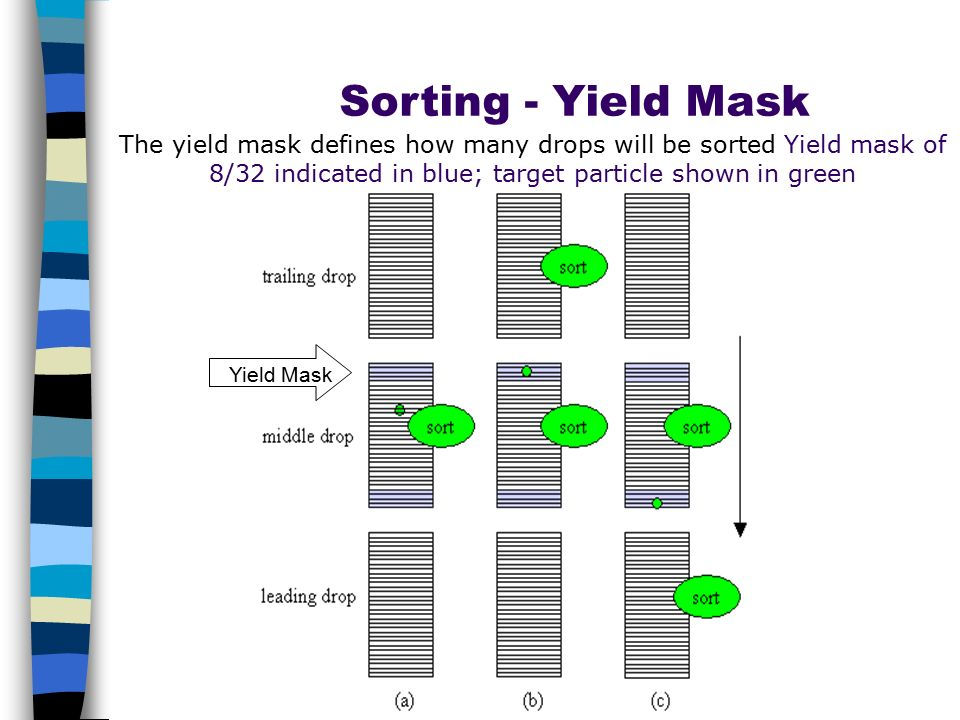 Sorting - Yield Mask The yield mask defines how many drops will be sorted Yield mask of 8/32 indicated in blue; target particle shown in green Yield M
