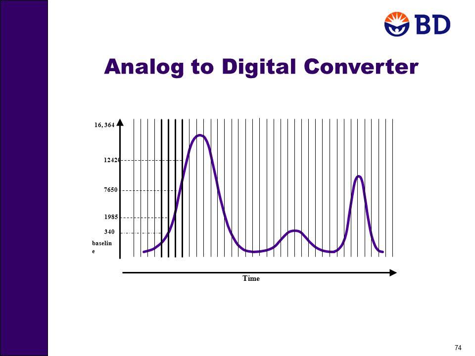 74 baselin e 16, 364 Time 340 1985 7650 12420 Analog to Digital Converter