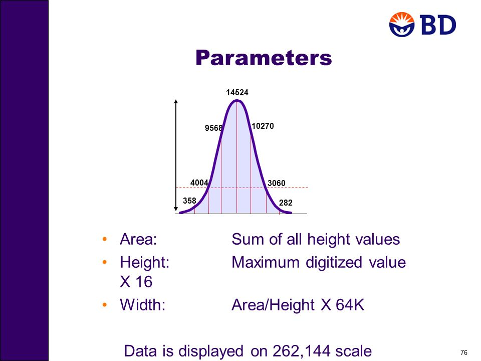 76 Parameters Area:Sum of all height values Height:Maximum digitized value X 16 Width:Area/Height X 64K Data is displayed on 262,144 scale 282 3060 10
