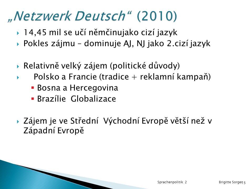  14,45 mil se učí němčinujako cizí jazyk  Pokles zájmu – dominuje AJ, NJ jako 2.cizí jazyk  Relativně velký zájem (politické důvody)  Polsko a Francie (tradice + reklamní kampaň)  Bosna a Hercegovina  Brazílie Globalizace  Zájem je ve Střední Východní Evropě větší než v Západní Evropě Sprachenpolitik 2 Brigitte Sorger 15