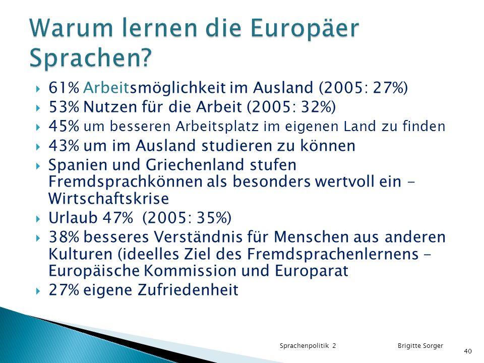  61% Arbeitsmöglichkeit im Ausland (2005: 27%)  53% Nutzen für die Arbeit (2005: 32%)  45% um besseren Arbeitsplatz im eigenen Land zu finden  43% um im Ausland studieren zu können  Spanien und Griechenland stufen Fremdsprachkönnen als besonders wertvoll ein - Wirtschaftskrise  Urlaub 47% (2005: 35%)  38% besseres Verständnis für Menschen aus anderen Kulturen (ideelles Ziel des Fremdsprachenlernens - Europäische Kommission und Europarat  27% eigene Zufriedenheit Sprachenpolitik 2 Brigitte Sorger 40