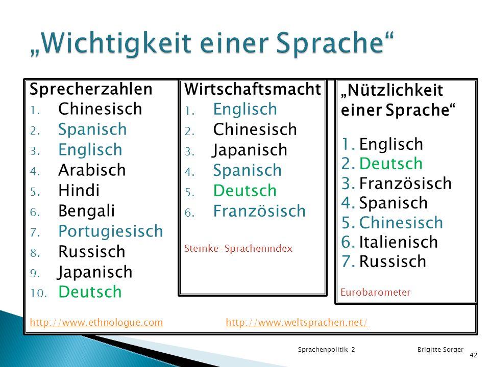 Sprecherzahlen 1.Chinesisch 2. Spanisch 3. Englisch 4.