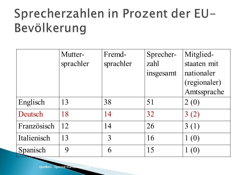 Quellen: Spezial-Eurobarometer 243 (2006); Fischer Weltalmanach 2007) Mutter- sprachler Fremd- sprachler Sprecher- zahl insgesamt Mitglied- staaten mit nationaler (regionaler) Amtssprache Englisch1338512 (0) Deutsch1814323 (2) Französisch1214263 (1) Italienisch13 3161 (0) Spanisch 9 6151 (0)