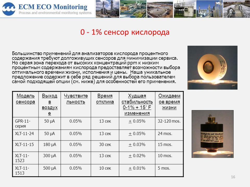 0 - 1% сенсор кислорода Большинство применений для анализаторов кислорода процентного содержания требуют долгоживущих сенсоров для минимизации сервиса.