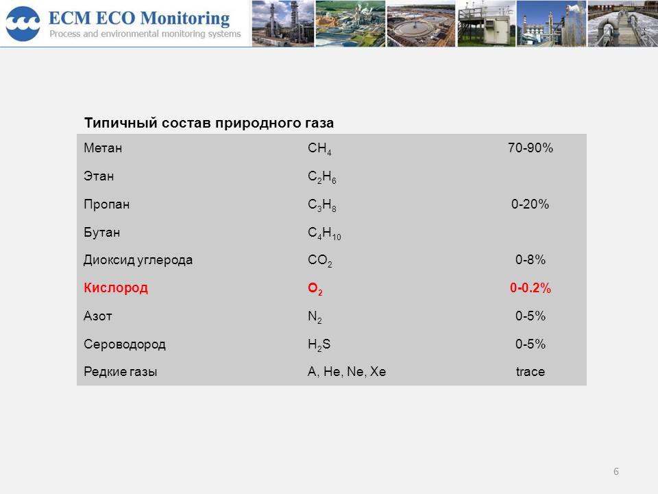6 Типичный состав природного газа МетанCH 4 70-90% ЭтанC2H6C2H6 0-20% ПропанC3H8C3H8 БутанC 4 H 10 Диоксид углеродаCO 2 0-8% КислородO2O2 0-0.2% АзотN2N2 0-5% СероводородH2SH2S0-5% Редкие газыA, He, Ne, Xetrace