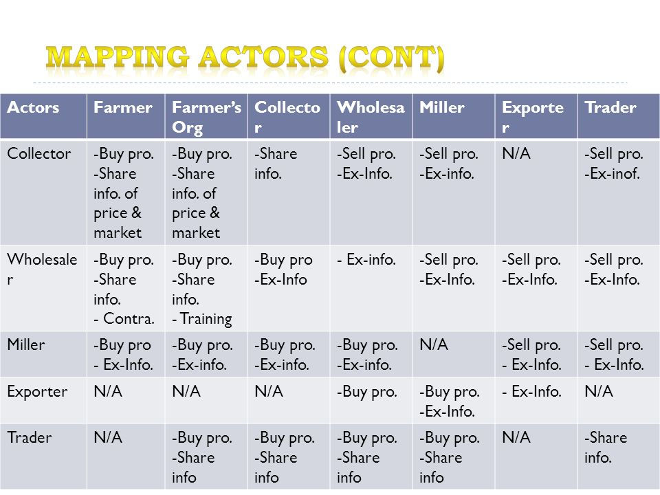 ActorsFarmerFarmer's Org Collecto r Wholesa ler MillerExporte r Trader Collector-Buy pro. -Share info. of price & market -Buy pro. -Share info. of pri