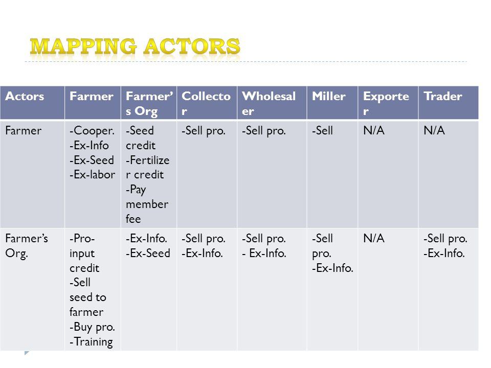 ActorsFarmerFarmer' s Org Collecto r Wholesal er MillerExporte r Trader Farmer-Cooper.