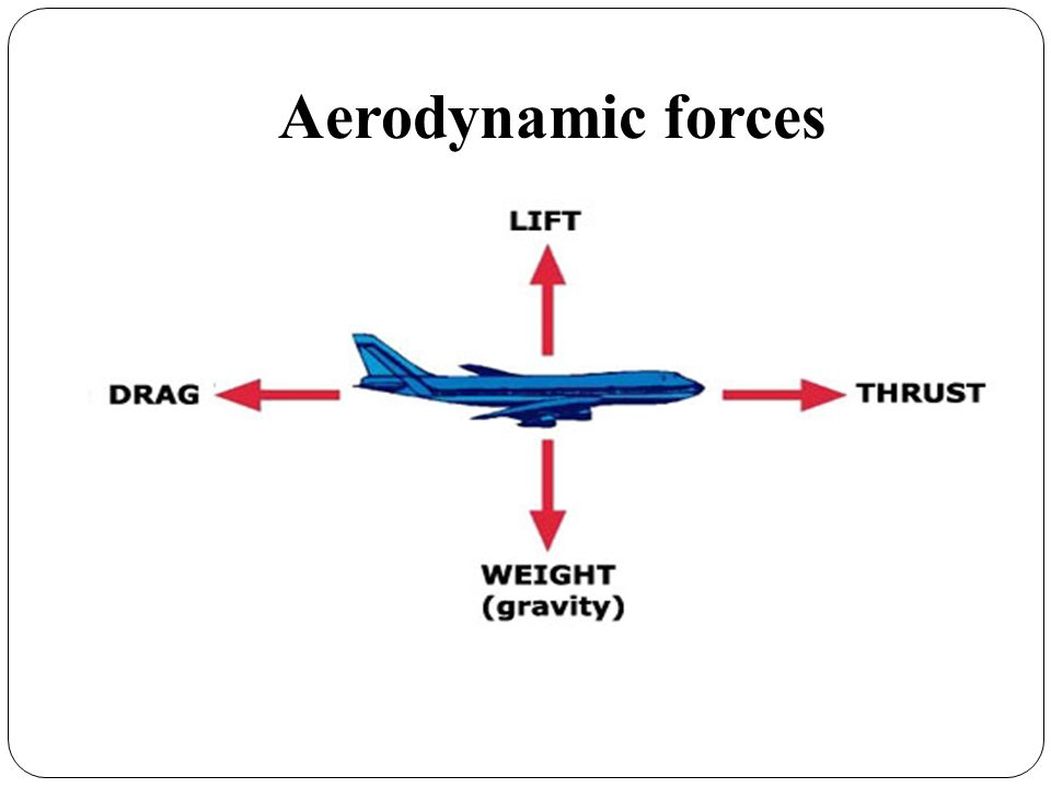 Thrust- create by power of engine Drag- depends on airplane shape, resists against motion Lift- create due to pressure balance on the wing Weight- caused by gravity