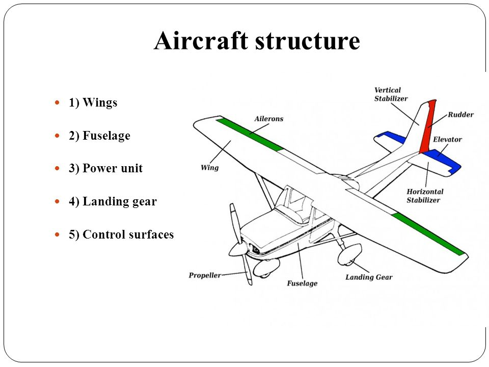 1) Wings Designed to generate lift Starboard wing/port wing Leading edge/ trailing edge Control surfaces - WINGS-Ailerons - VERT.STAB.-Rudder - HORIZ.STAB.-Elevators